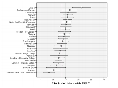 2014-03-11 CSA scores