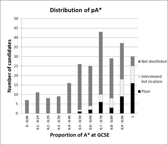 Admissions Statistics - Distribution of A*