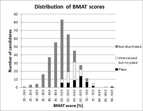 Admissions Statistics - Distribution of BMAT scores