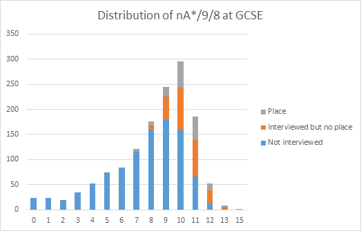 Bar chart showing application outcomes by nA* at GCSE. Please see link below the third chart for a text description.
