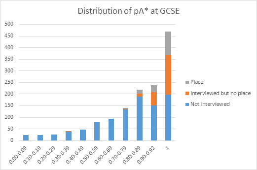 Bar chart showing application outcomes by pA* at GCSE. Please see link below the third chart for a text description.
