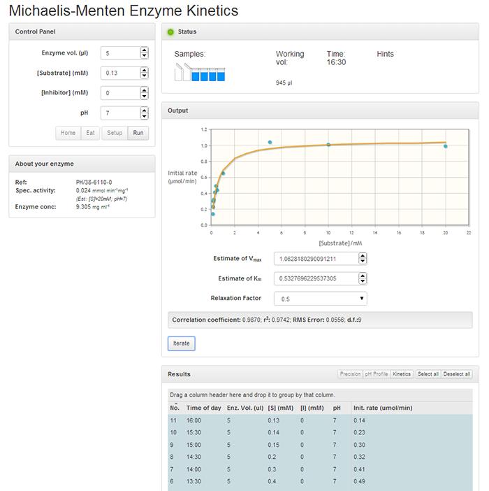 Michaelis-Menten Enzyme Dynamics