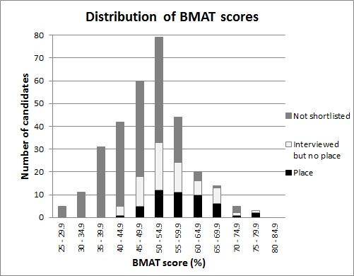 BMS BMAT 2015